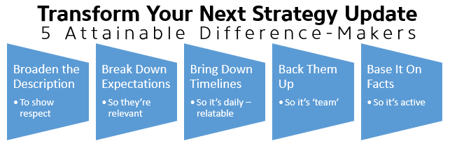 Transform Your Strategy Update